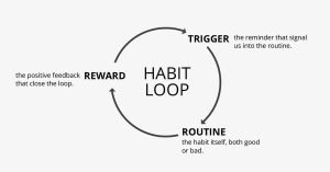 how to increase willpower habit-loop