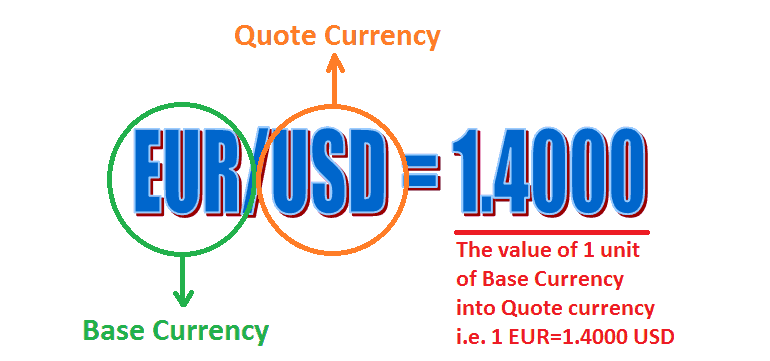 make money online forex currency pair