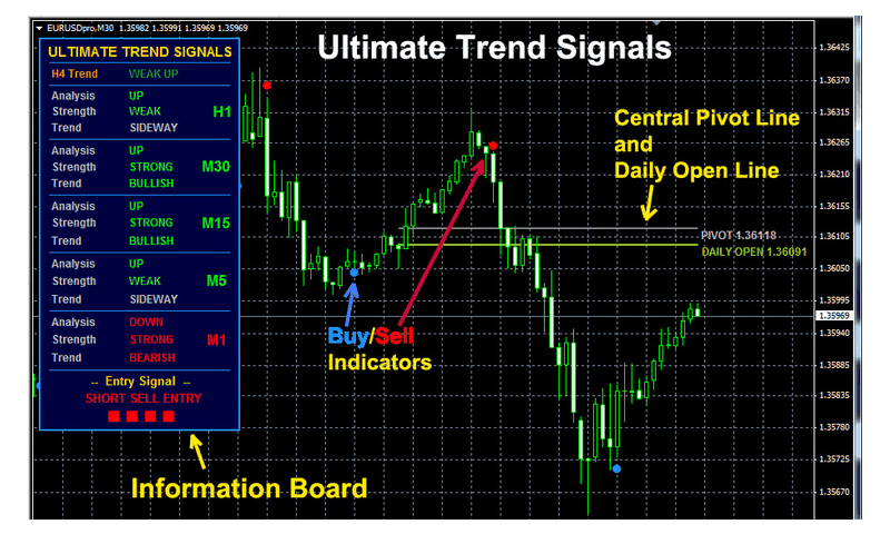 make money online trading signals forex buy sell
